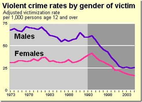 victims of violent crimes