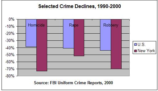 Crime Rate and Social Class?