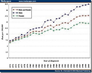Tanning Bed Industry Statistics