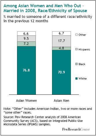 interracial dating demographics