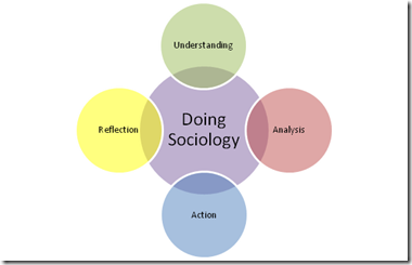 advantages for sociologists in using structured interviews essay Advantages for sociologists in using structured interviews  structured interviews use a pre-set list of questions designed by the researcher and asked to all interviewees in the same way, this is know as an interview schedule interviewees then choose from a get even a better essay we will write a custom essay sample on sociologists essay examples.
