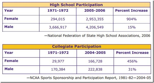 Sociological comparison between men and women in sports?