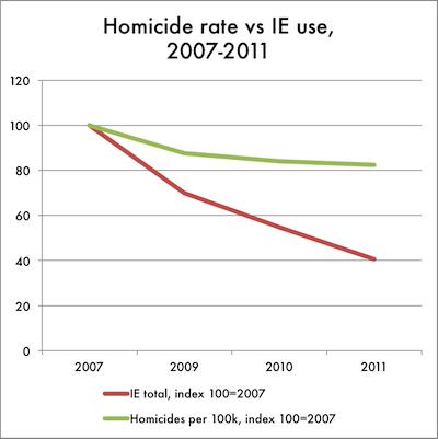 Ie-murders-per-100k-20071