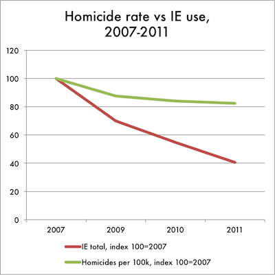 everyday sociology blog thinking critically about statistics and  ie murders per 100k 20071