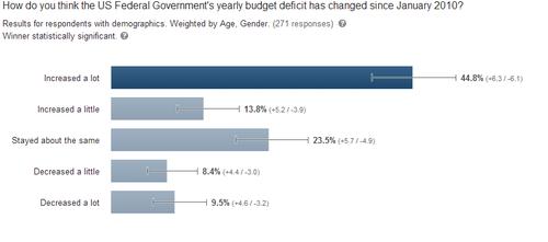 Deficit poll