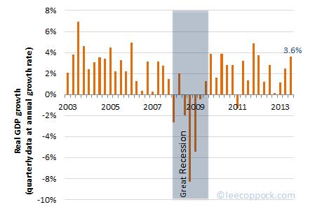 GDP2013-3b