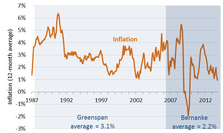Inflationbernanke