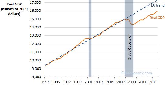 GDPgap2013