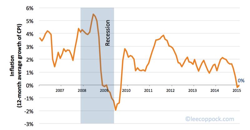 CPI Graph 03-24-2015