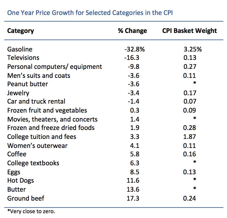 CPI Table 03-24-2015