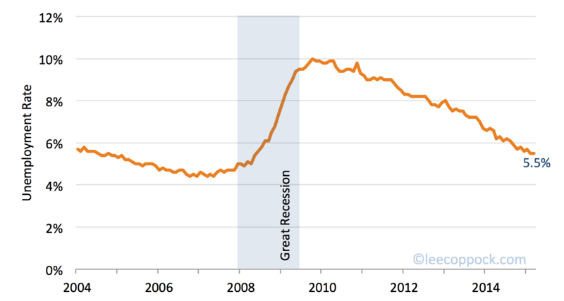 Unemployment rate mar 2015