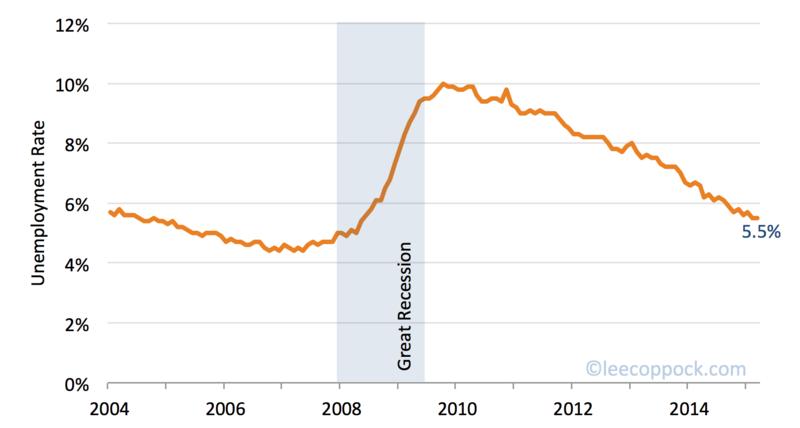 Unemployment rate mar 2015