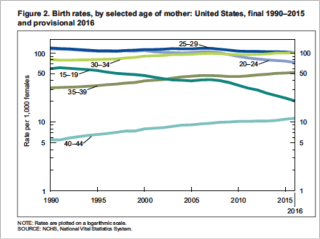 Birth rates 2016