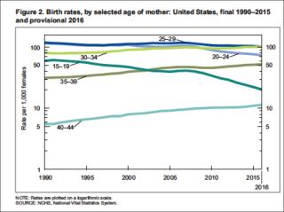 Birth rates 2016