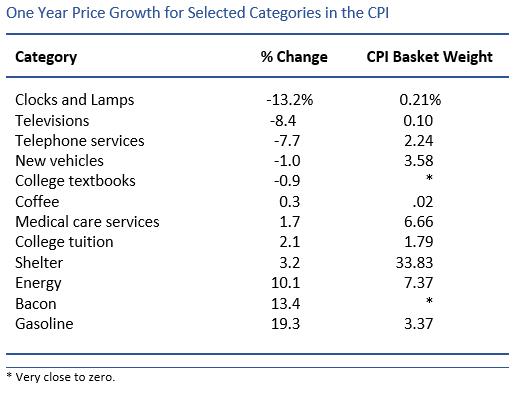 CPI Table 1017