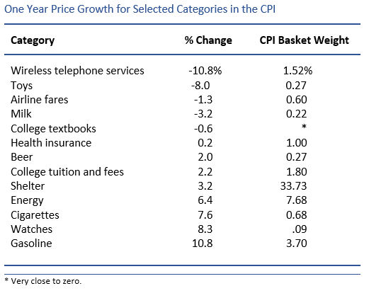 InflationTable11-17
