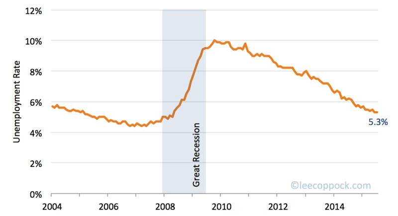 Unemployment July 2015