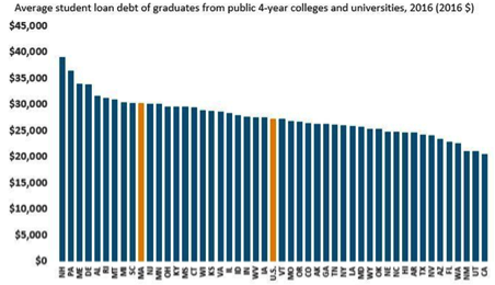 average student loan debt of graduates from public 4-year colleges 2016