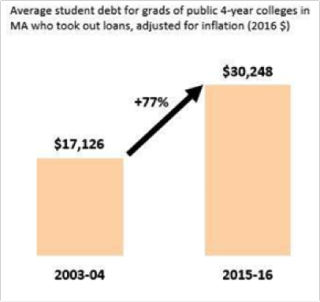 average student debt for grads of public 4-year colleges in MA who took out student loans