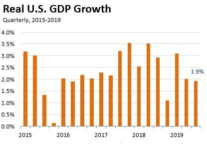 GDP2019III