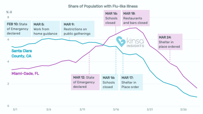 Week 209_Kinsa_New-York-County-Share-of-Population-with-Flu-Like-Illness