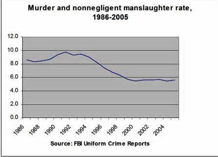 Homicide_graph_jpg